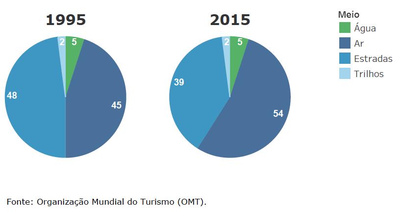 Participação dos meios no transporte mundial de turistas (1995 e 2015)