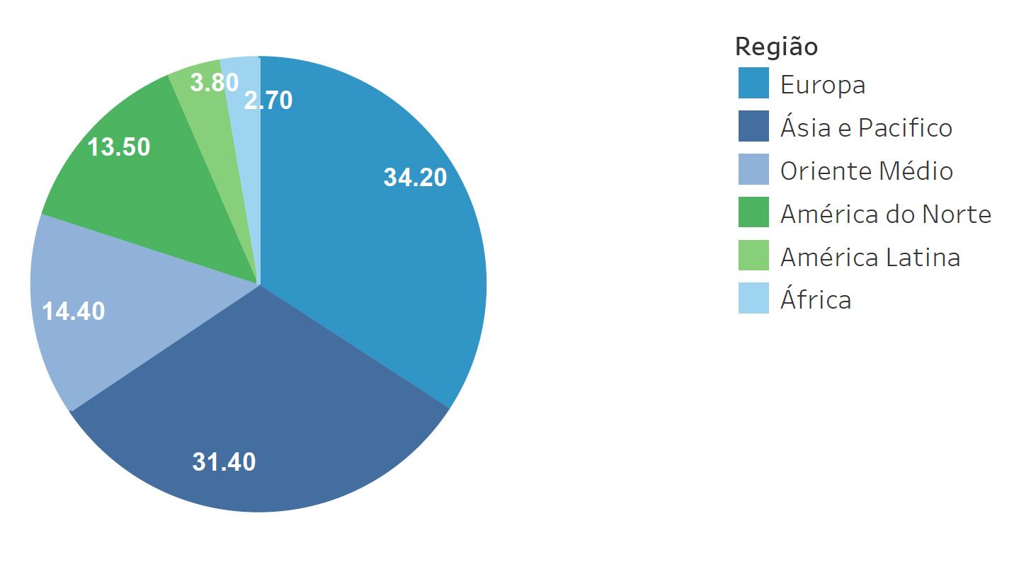 Participação no tráfego de passageiros e cargas por região de bandeira da companhia (%)