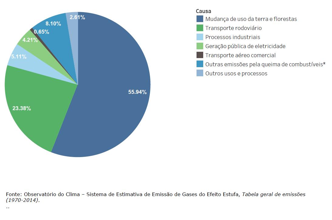 Emissão de CO2 por setor da economia ou uso no Brasil (%)