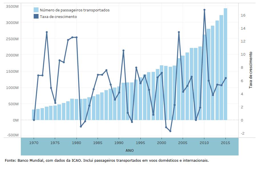 Número de passageiros transportados no mundo e taxas anuais de crescimento (1970-2015)