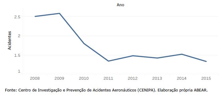 Acidentes em voos regulares no Brasil, por milhão de decolagens (acumulado 2008-2015)