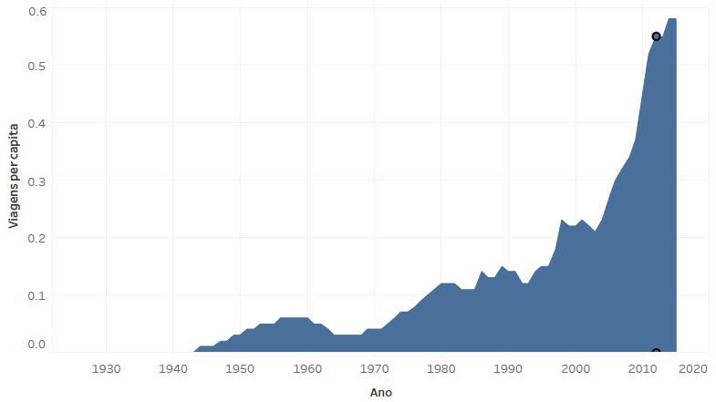 Passageiros transportados por via aérea* per capita no Brasil (1927-2015)