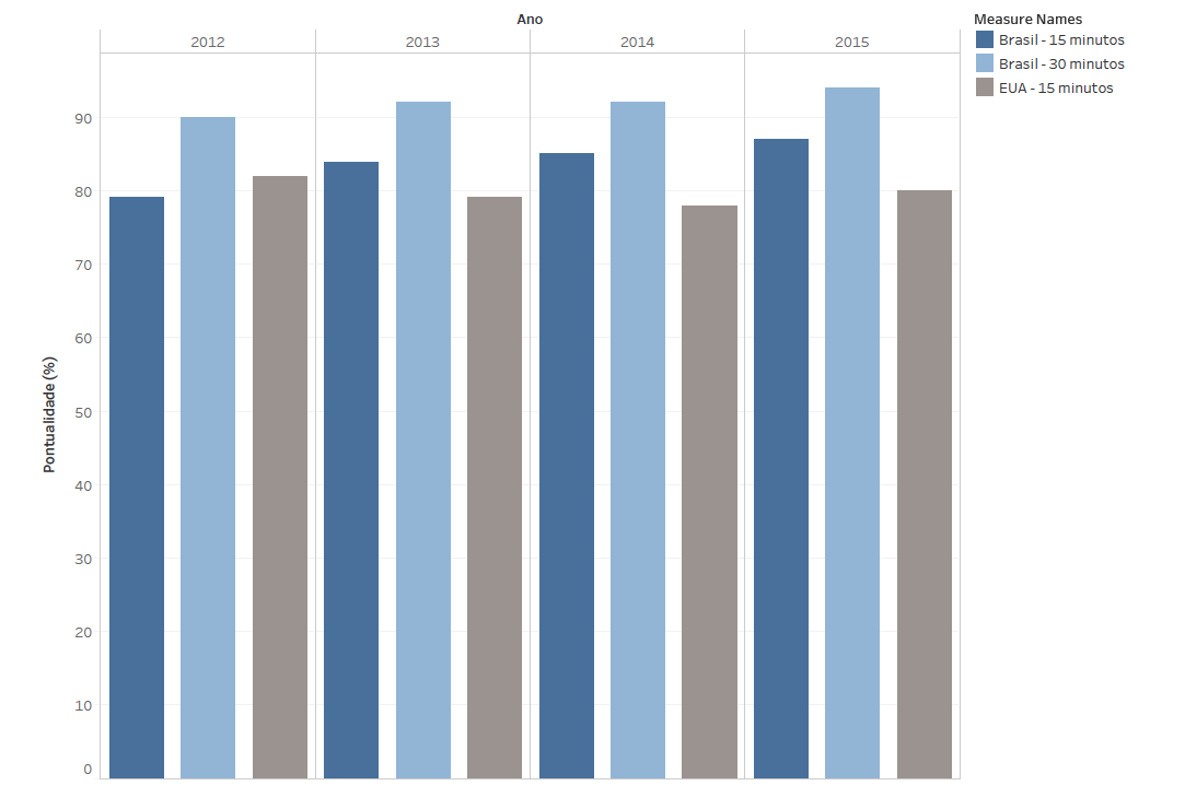 Pontualidade média dos voos no Brasil e nos Estados Unidos (2012-2015)