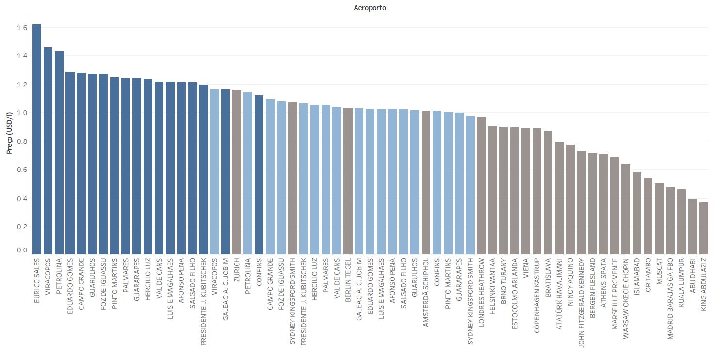 Preços do querosene de aviação em diversos aeroportos do mundo (USD/l)