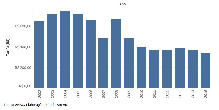 Valores reais e variações anuais da tarifa média doméstica no Brasil (2002-2015)