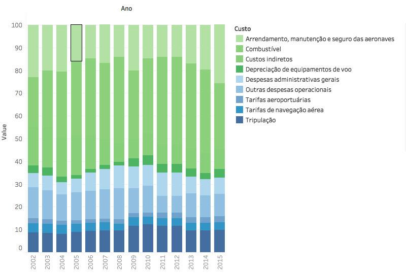 Composição dos custos das empresas ABEAR (2002-2015)
